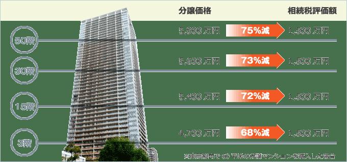 タワーマンション評価