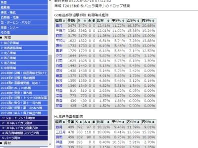 艦これ統計データベース(仮)