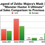 Majora's Mask 3D preliminary sales results compared to A Link Between Worlds'