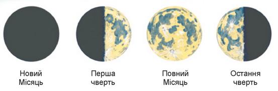 фази місяця фото
