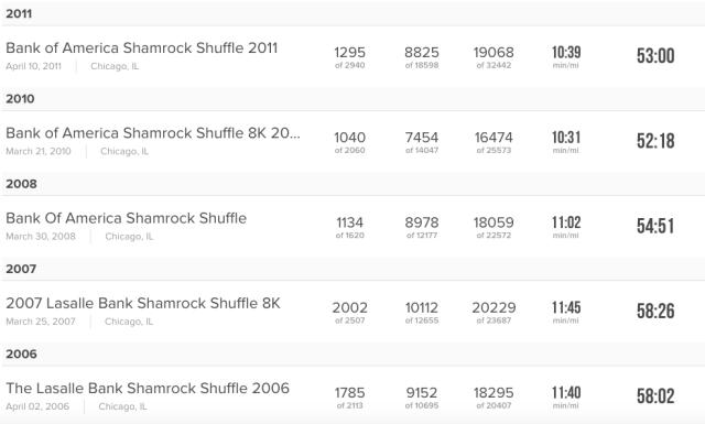 2018 Shamrock Shuffle-23