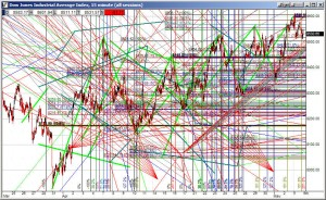 How Not To Do Technical Analysis
