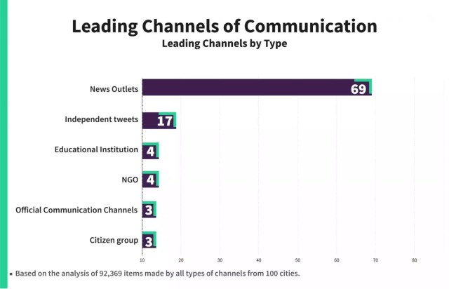 Leading Channels of Communication