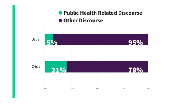 health related discourse