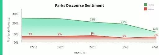 parks discourse sentiment