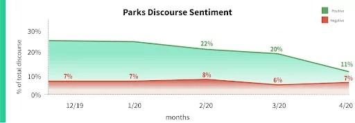 parks-discourse-sentiment-coronavirus