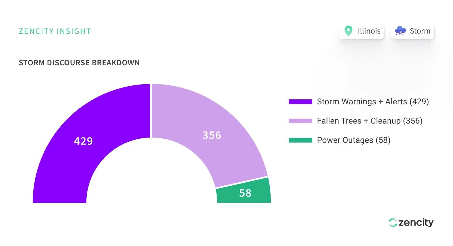 proactive-governance-deracho-storm