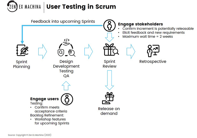 testing with users in scrum
