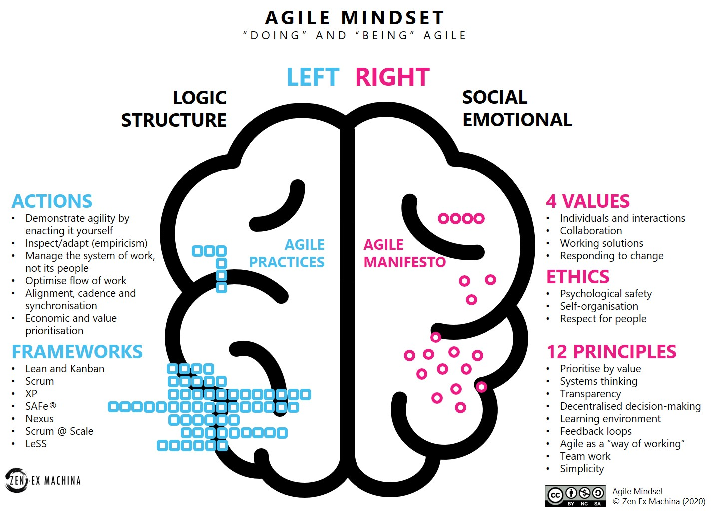 The Agile Mindset