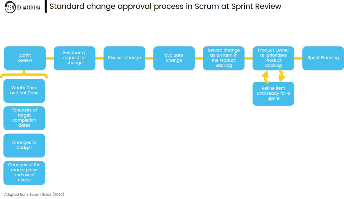 change request in Scrum