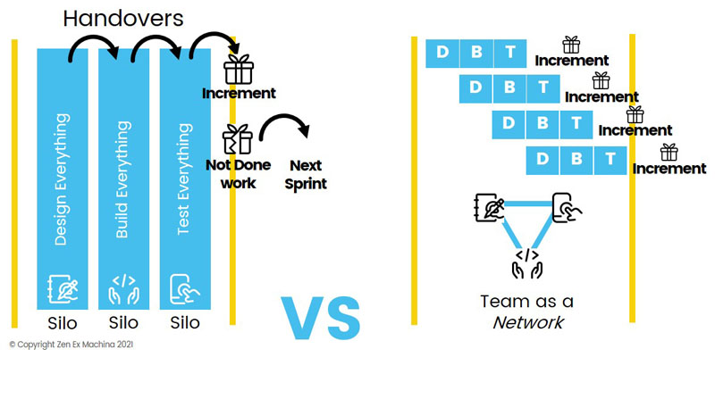 teams silos vs network