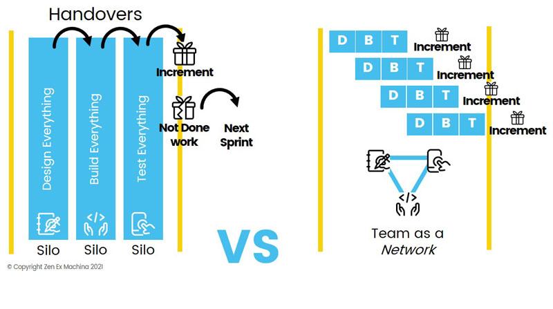 teams silos vs network