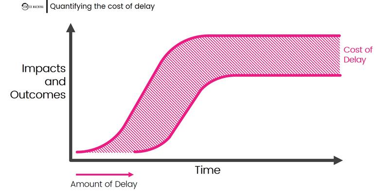 cost of delay 2021