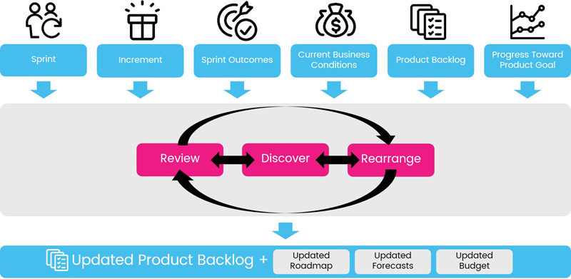 sprint review process-800x391