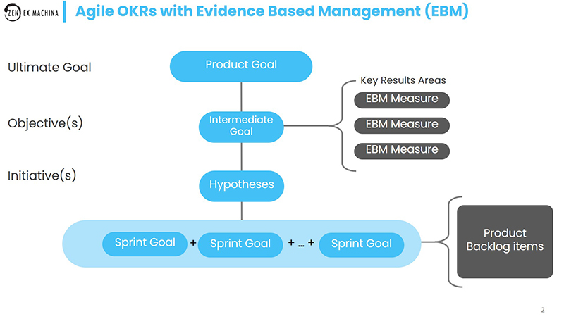 mapping okrs to ebm