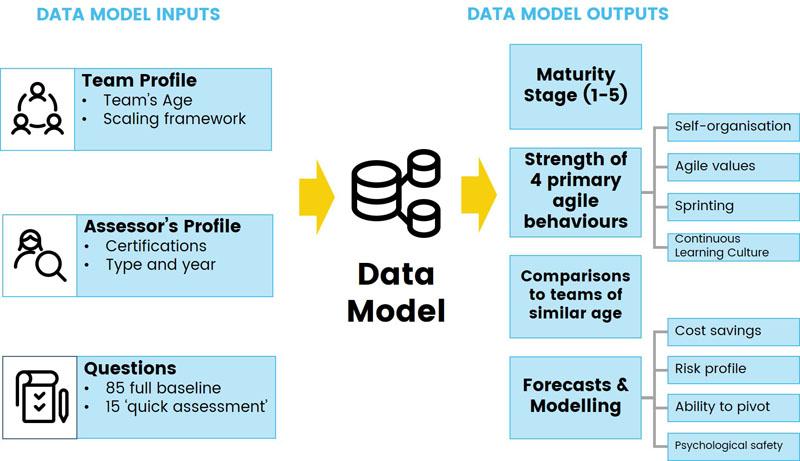 agile iq data model 2021-10-15(sm)