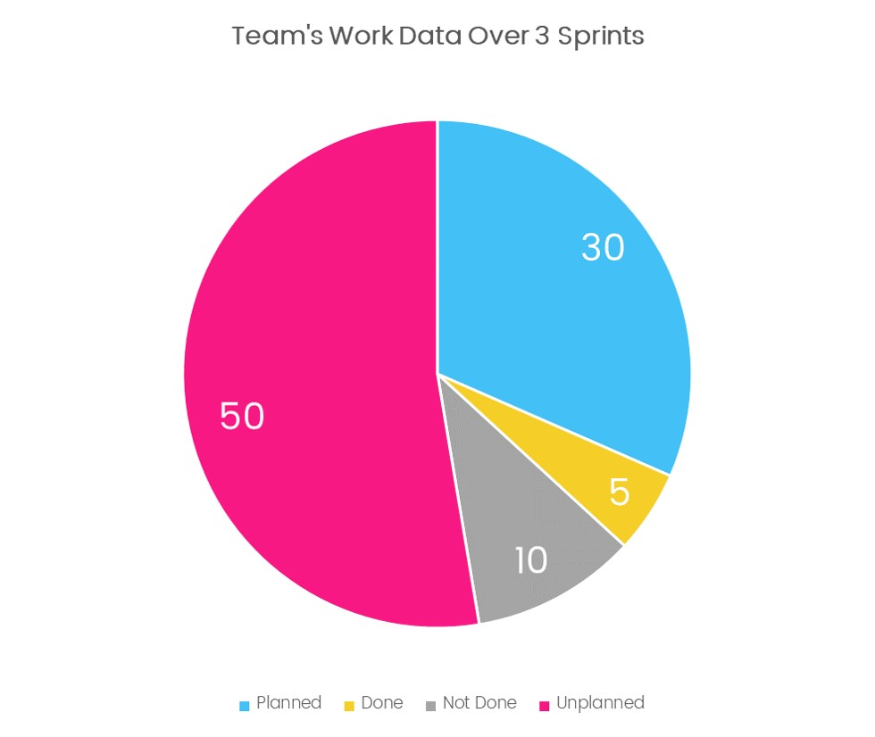 work data over sprints