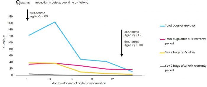 Agile IQ - 02