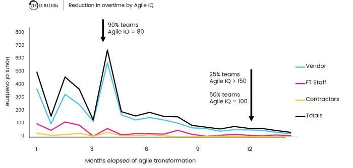 Agile IQ - 03