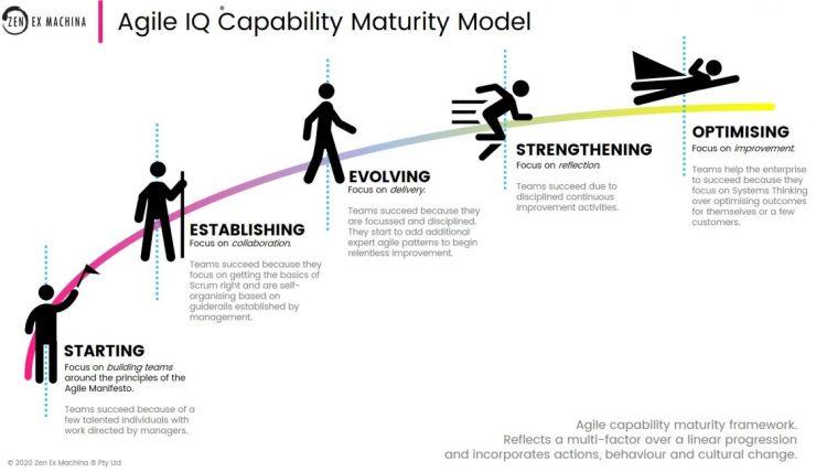 Agile IQ CMMI Capability Maturity Model 2020-10-31