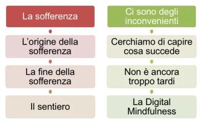 4 nobilità verità della trasformazione digitale
