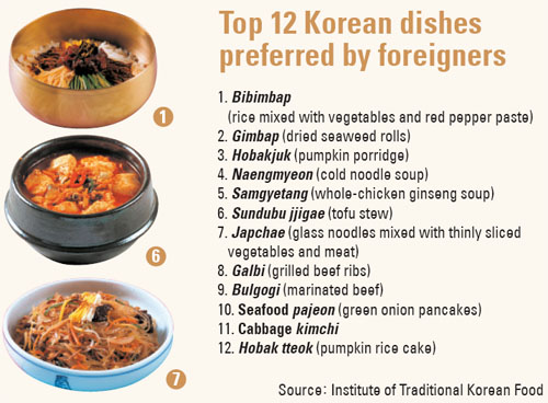 Top 12 Dishes That We Like?