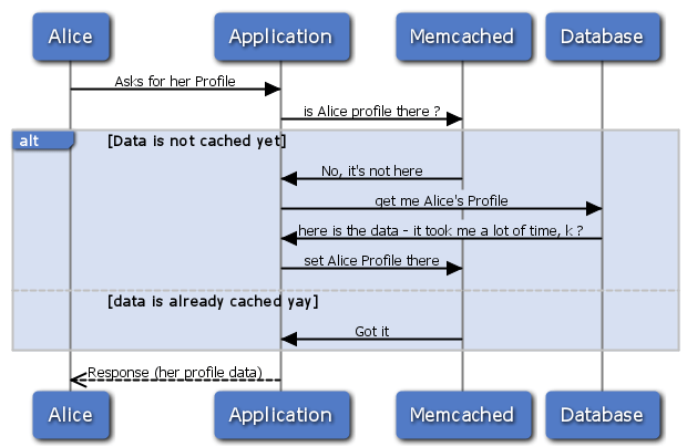 memcached 101 blue modern style