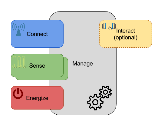 Functional view of IoT sensor devices