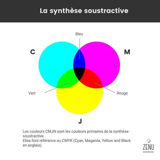 Image qui représente les couleurs primaires dans la synthèse soustractive : le cyan, le magenta et le jaune