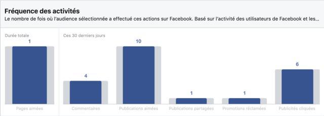 Interactions des utilisateurs Facebook en Côte d'ivoire