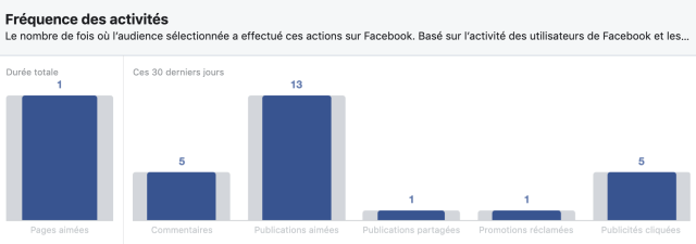 Interactions des utilisateurs Facebook au Congo