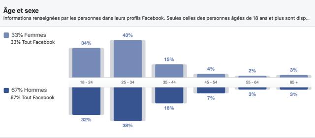 Distribution des utilisateurs Facebook en Côte d'ivoire par âge et sexe