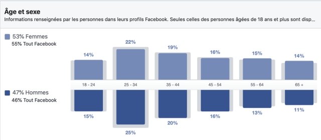 Répartition des utilisateurs Facebook au Québec par âge et sexe