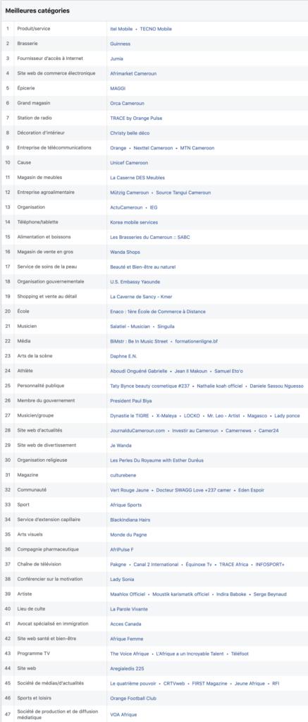 Les pages Facebook les plus populaires au Cameroun par catégorie