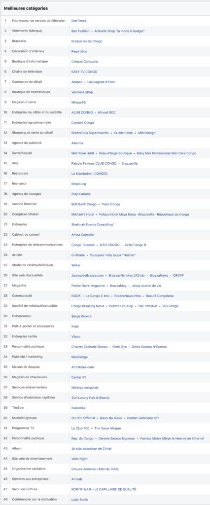 Pages les plus populaires par catégorie au Congo