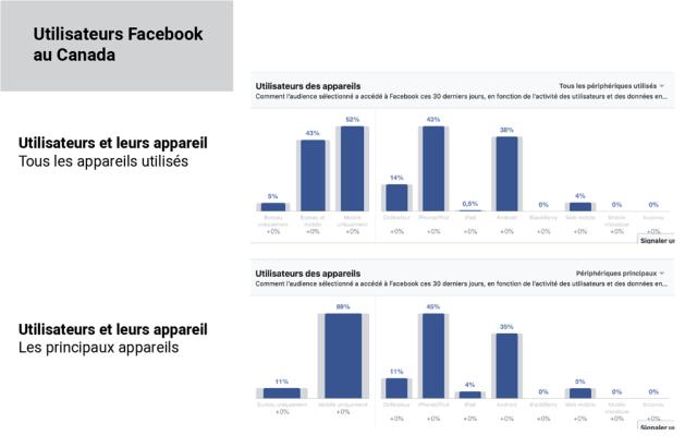 Appareils utilisés pour se connecter à Facebook au Canada