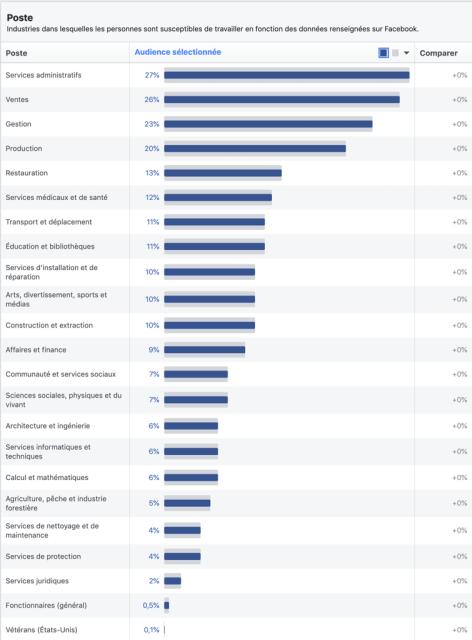 Profession des utilisateurs Facebook au Canada
