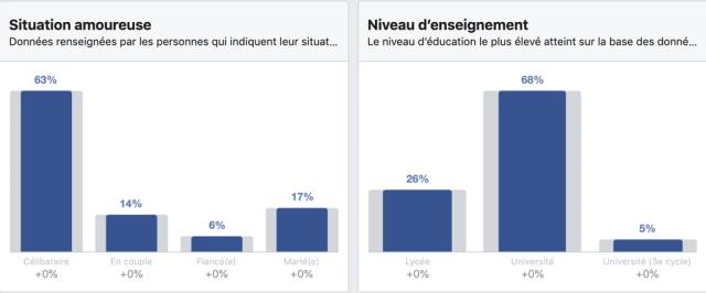 Répartition des utilisateurs Facebook en Côte d'ivoire par état civil et niveau d'étude