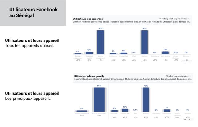 Appareils que les sénégalais utilisent pour se connecter à Facebook