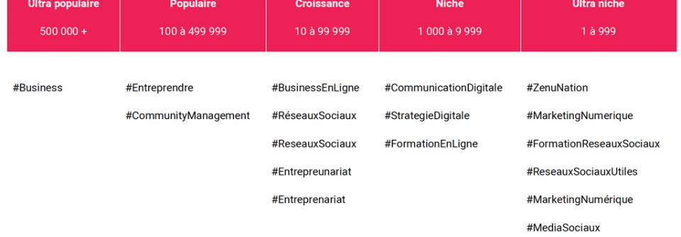 Classification des hashtags par popularité
