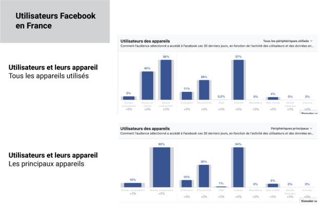 Appareils utilisés pour se connecter à Facebook en France