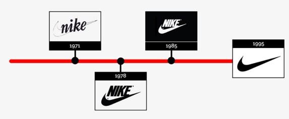 Evolution du logo de Nike