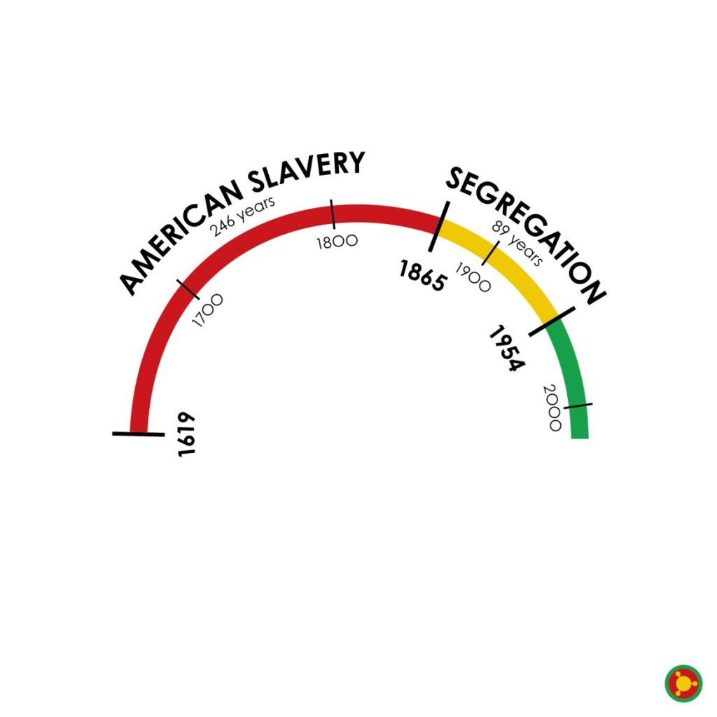 A timeline of slavery and segregation in the United States. American slavery started in 1619 and ended in 1865. Segregation begins in 1865 and ends in 1954.