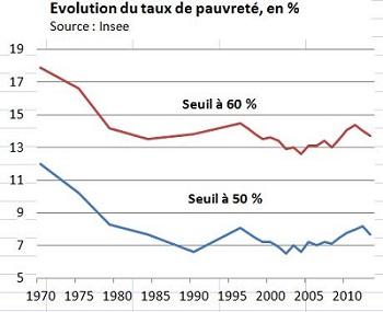 evol_tx_pauvrete3