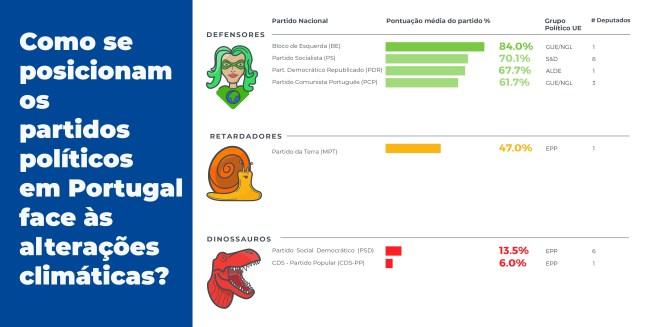 Clima – Defensores, retardatários ou dinossauros?