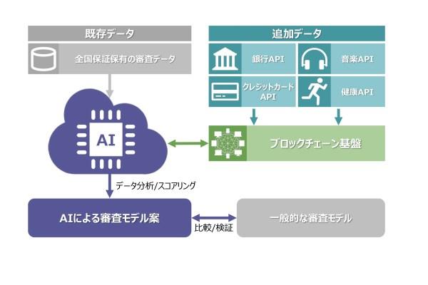 住宅ローン審査イメージ図