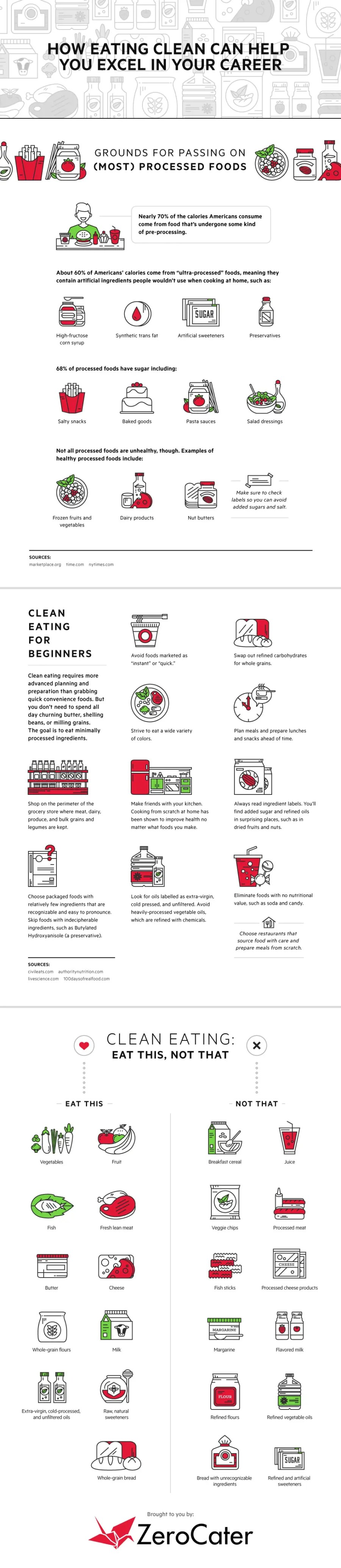 How Eating Clean Can Help You Excel in Your Career InfoGraphics
