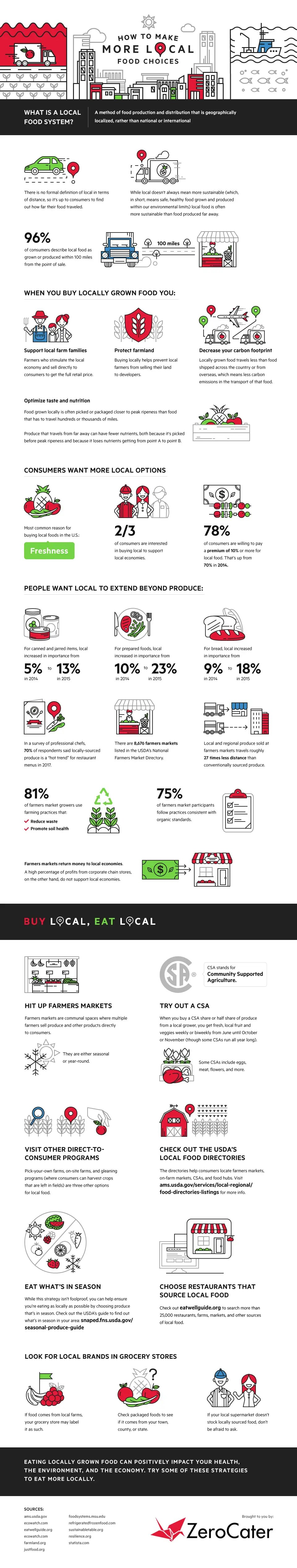 How To Make More Local Food Choices InfoGraphics