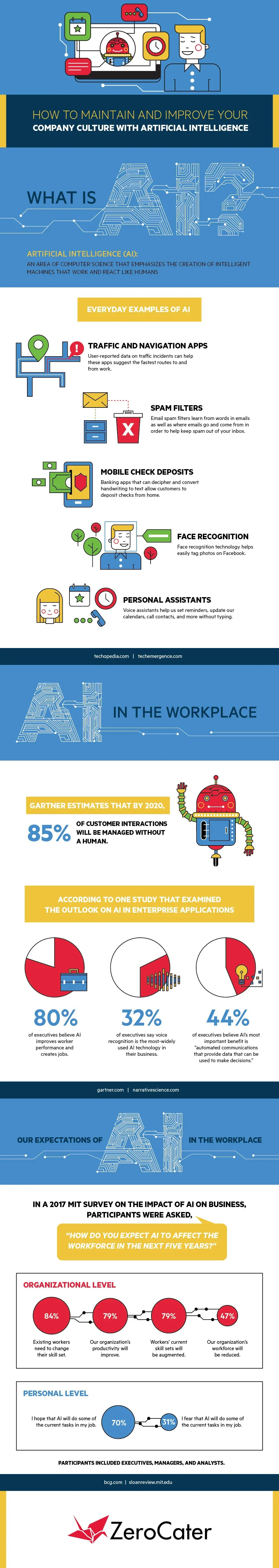 How to Maintain and Improve your Company Culture with AI InfoGraphics