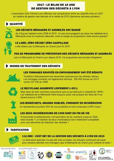 2017 : le bilan de 10 ans de gestion des déchets à Lyon